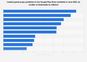 Leading gaming app publishers in Google Play worldwide 2018, by downloads