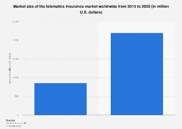 Market size of the telematics insurance market worldwide 2015-2020