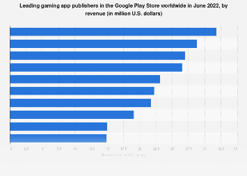 Leading gaming app publishers in Google Play worldwide 2018 by revenue