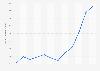 Average annual market price of palladium 2009-2018
