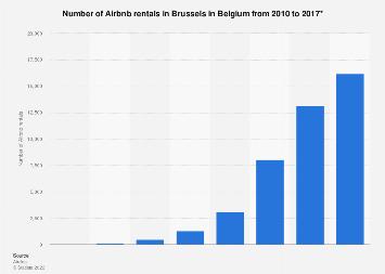 Airbnb rentals in Brussels in Belgium 2010-2017