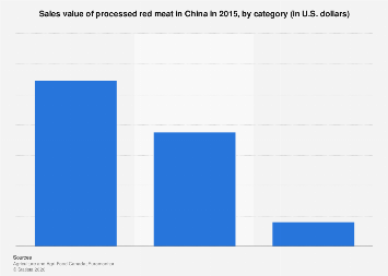 Sales value of processed red meat China 2015 by category