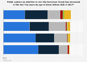 Perception of UK terrorism threat in the last five years by age 2017