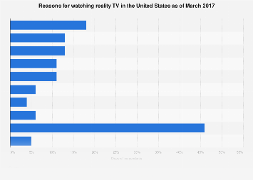 Reasons for watching reality TV in the U.S. 2017