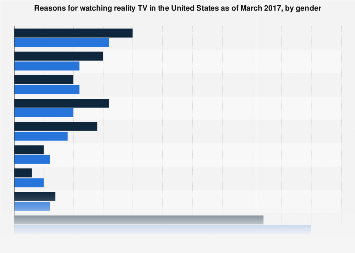 Reasons for watching reality TV in the U.S. 2017, by gender