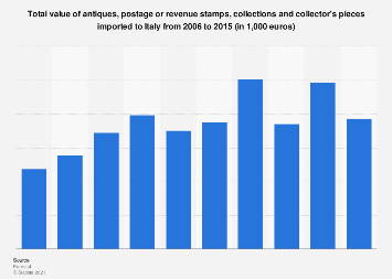 Italy: import value of antiques, stamps, collections and pieces 2006-2015