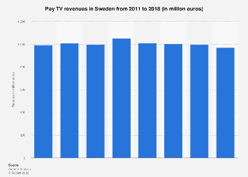 Pay TV revenues in Sweden 2011-2015