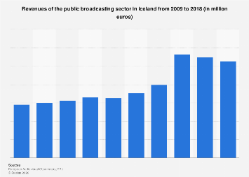Revenues of the public broadcasting sector in Iceland 2009-2017