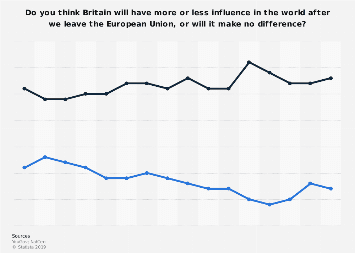 Perceived effect of Brexit on political influence in GB 2018