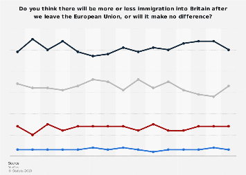 Perceived effect of Brexit on immigration in Great Britain 2018