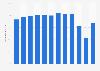 Passenger load factor of Finnair 2008-2017