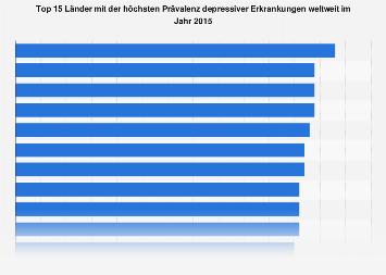 Länder mit der höchsten Prävalenz depressiver Erkrankungen weltweit 2015