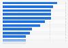 Reaktionen von Unternehmen auf Cybercrime-Vorfälle in ausgewählten Ländern 2016