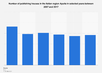 Italy: publishing houses in the region Apulia 2007-2015