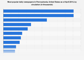 Most popular daily newspapers in Pennsylvania 2016, by circulation