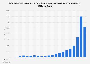 Online-Umsätze von IKEA in Deutschland bis 2017