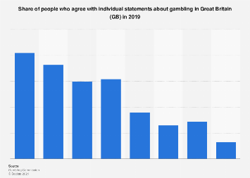 Great Britain: share of people agreeing with individual statements on gambling 2017