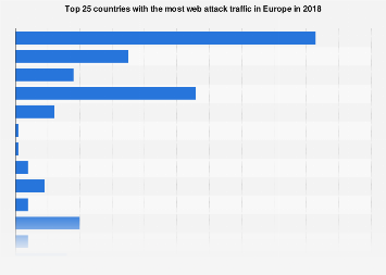 Web attack traffic in Europe in 2018, by country