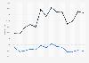 Import von Speiseeis aus Italien in Deutschland bis 2018