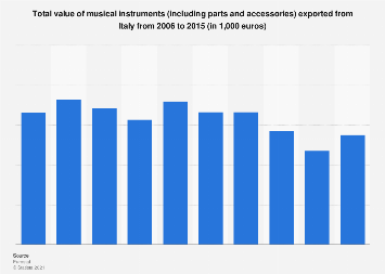 Italy: export value of musical instruments 2006-2015