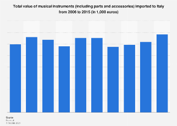 Italy: import value of musical instruments 2006-2015