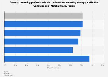 Marketing strategy effectiveness worldwide 2017, by region