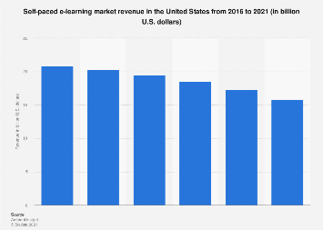 Self-paced e-learning industry revenue in the U.S. 2016-2021
