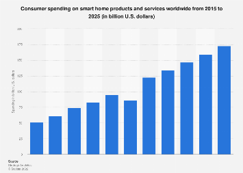 Consumer smart home spending worldwide 2014-2023