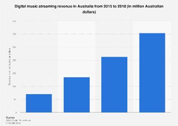 Music streaming revenue in Australia 2017
