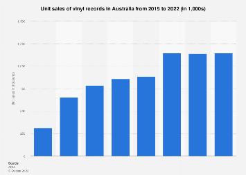 Vinyl record sales in Australia 2015-2017