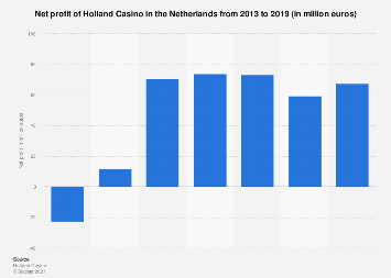 Net profit of Holland Casino in the Netherlands 2013-2017