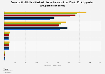 Gross profit of Holland Casino in the Netherlands 2014-2017, by product group