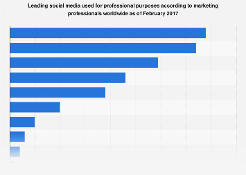 Social media marketers use for professional purposes worldwide 2017