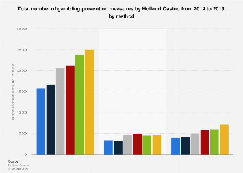 Number of gambling prevention measures by Holland Casino 2014-2017, by method