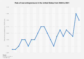 Rate of new U.S. entrepreneurs  from 2000 to 2017