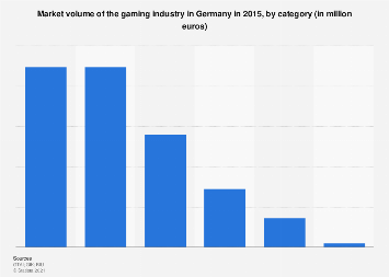 Germany: market volume of the gaming industry 2015, by category (in million euros)