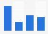 Average public funding for animation TV in Flanders in Belgium 2012-2015