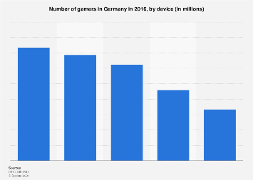 Germany: number of gamers in 2016, by device