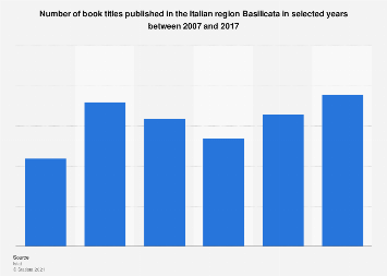 Italy: book titles published in Basilicata 2007-2016