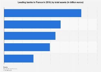 Largest French banks in 2016, by assets