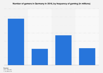 Germany: number of gamers 2016, by frequency of gaming
