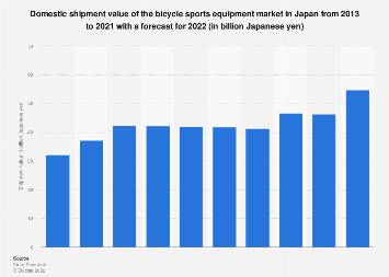 Bicycle goods market size in Japan 2011-2018