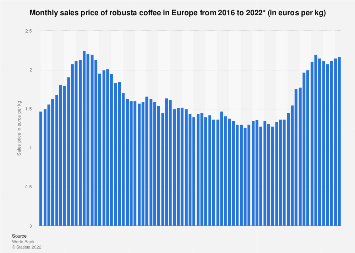 Monthly sales price of robusta coffee Europe 2016-2017