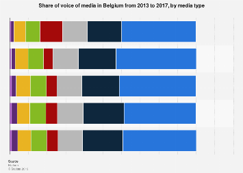 Share of voice of media in Belgium 2013-2017, by media type
