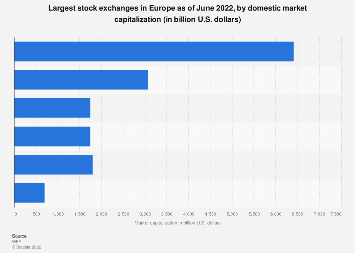 European stock exchanges ranked by market capitalization 2018