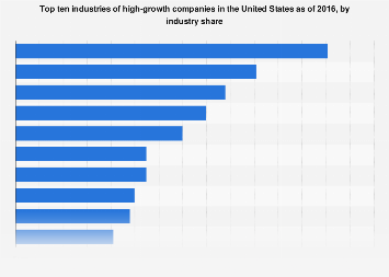 Top 10 U.S. industries of high-growth companies in 2016, by industry share