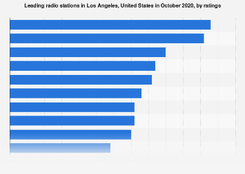Chicago Christmas Radio Stations 2020 Most popular radio stations in Los Angeles 2020 | Statista