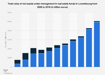 Net assets under management in real estate funds in Luxembourg 2006 to 2016