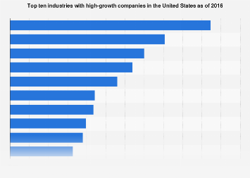 Top 10 U.S. industries of high-growth companies in 2016