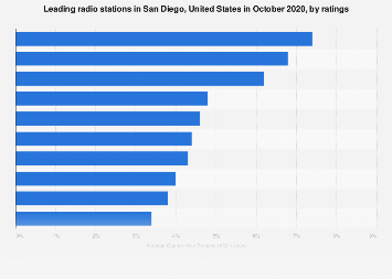 Most popular radio stations in San Diego 2019